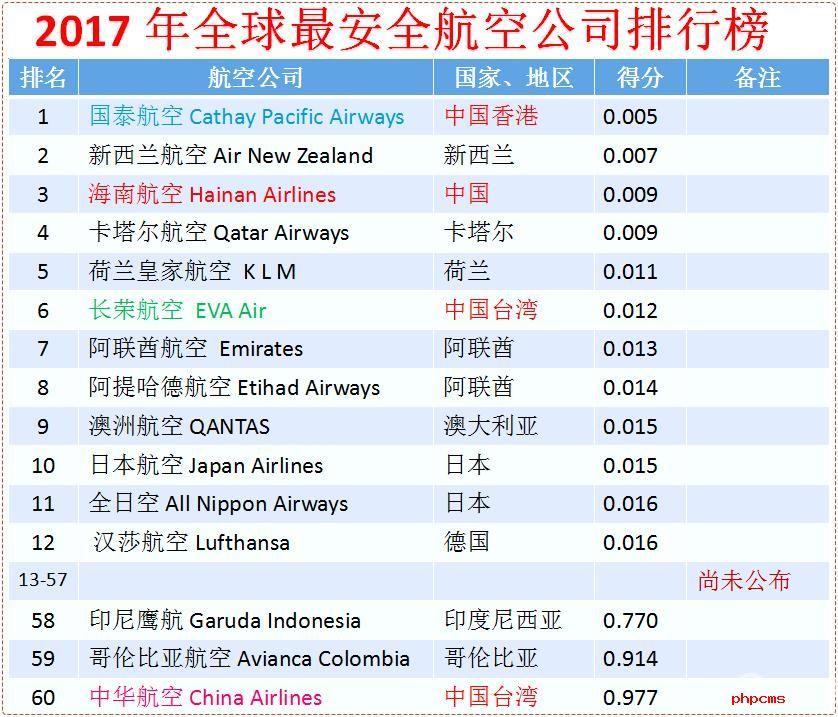 2016全球航企安全排名出炉  国泰航空海南航空和长荣航空进入排名前十