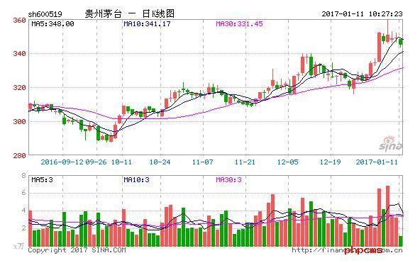 贵州茅台高市盈率的背后 到底有没有隐藏利润?