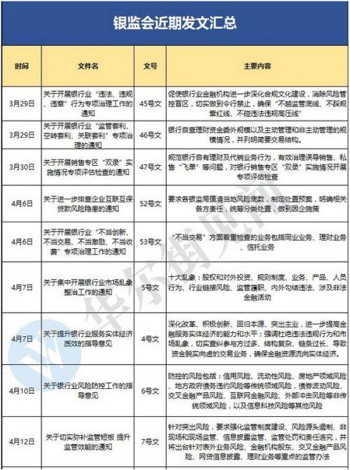 金融监管风暴来袭:一行三会集体亮剑 银监会10日发9文