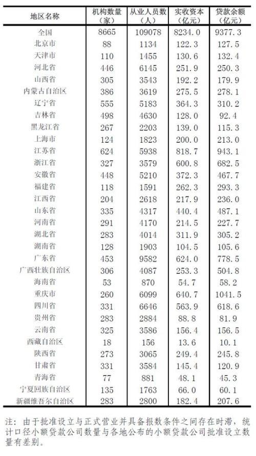 3月末全国小额贷款公司8665家 贷款余额9377.3亿
