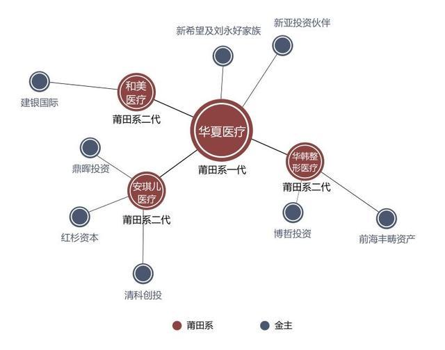 莆田系背后金主曝光:涉刘永好家族和红杉资本